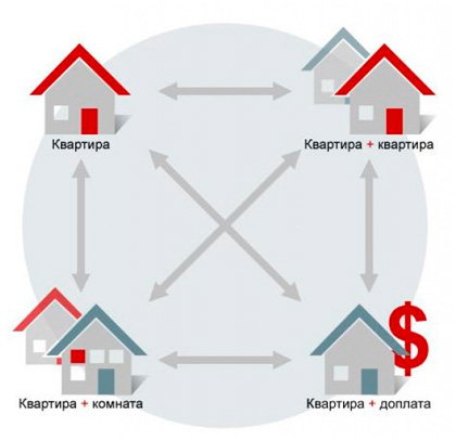 Предварительные договоры купли-продажи дома